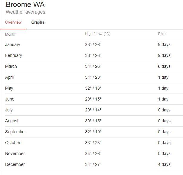 meteo-broome