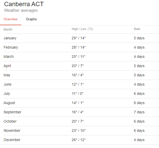 meteo canberra