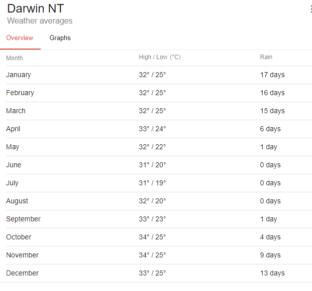 meteo darwin